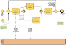 Lesbares BPMN-Diagramm
