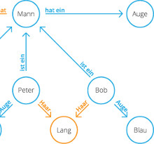 graphdatenbank