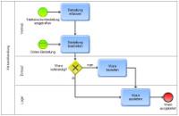 BPMN-Prozess in ARIS