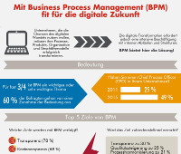BPM Studie BPMO Bearingpoint