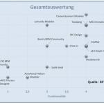 BPMO-Studie Kostenfreie Modellierungstools