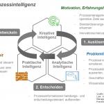 Prozessintelligenz zhaw