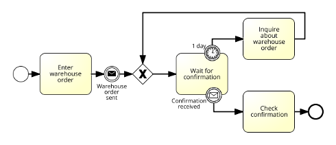 Order from warehouse - interrupting events_sm